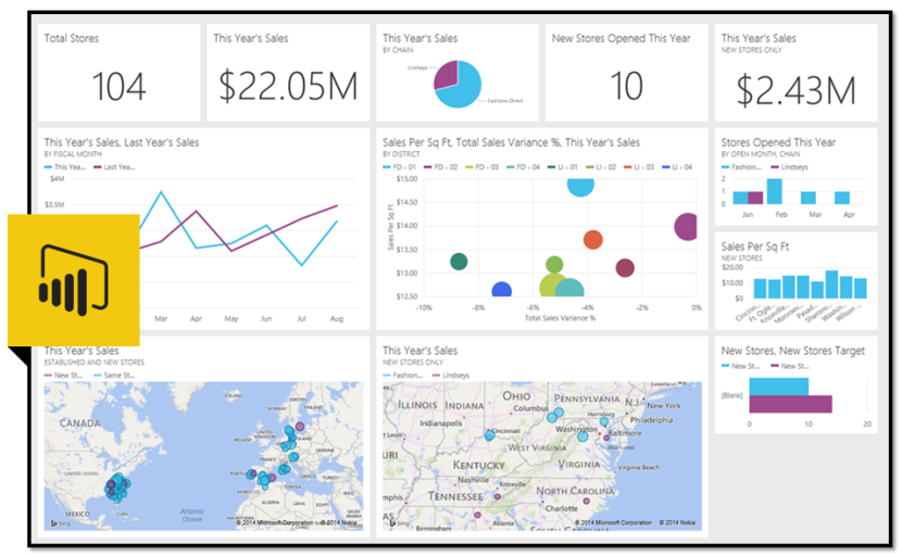 Dashboard w Power BI